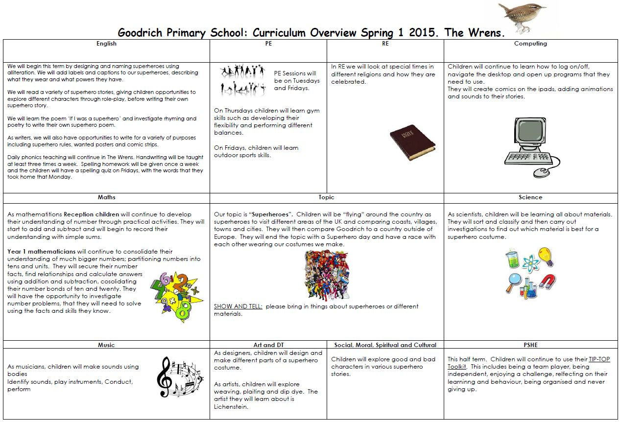Wrens Spring Year One Overview